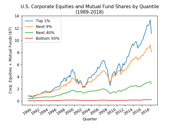 Corporate Equities + Mutual Funds